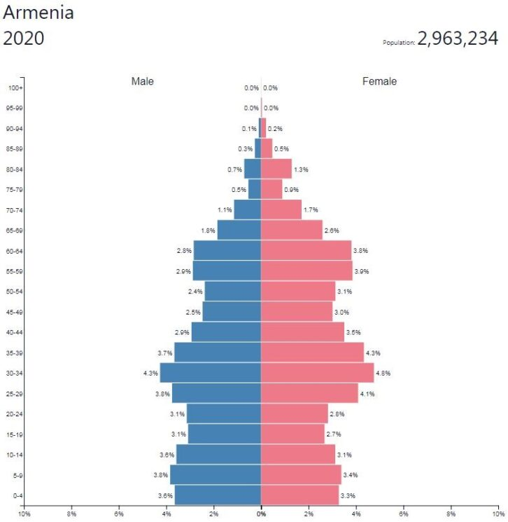 Armenia Population Pyramid