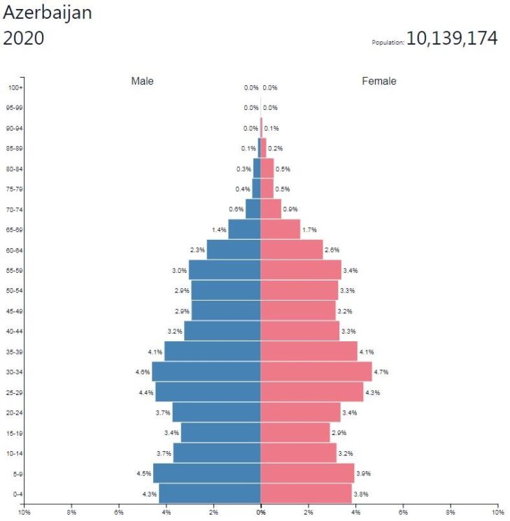 Azerbaijan Population Pyramid