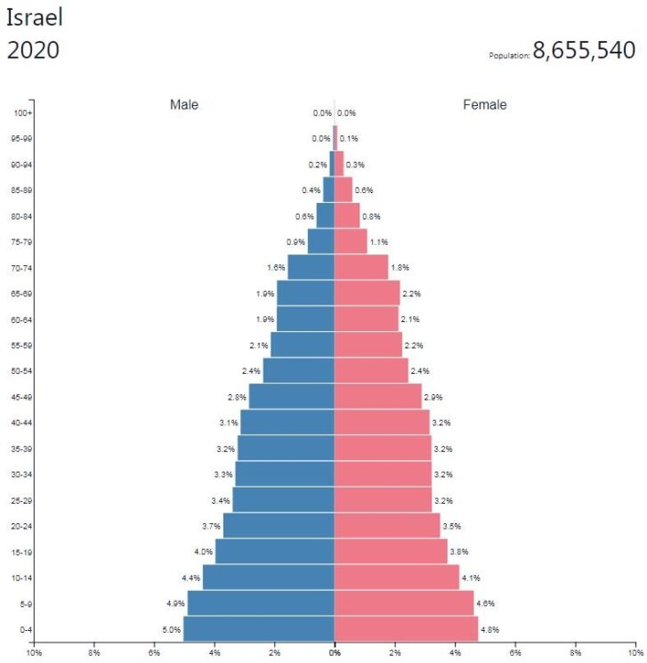 Israel Population Pyramid