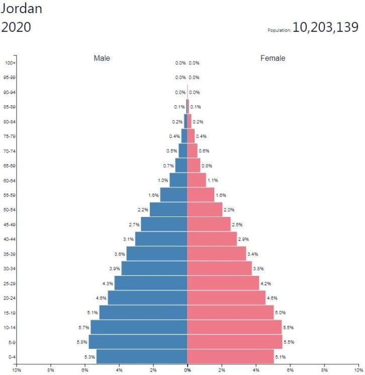 Jordan Population Pyramid