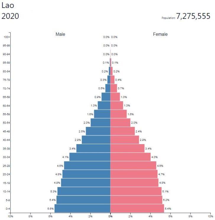 Laos Population Pyramid
