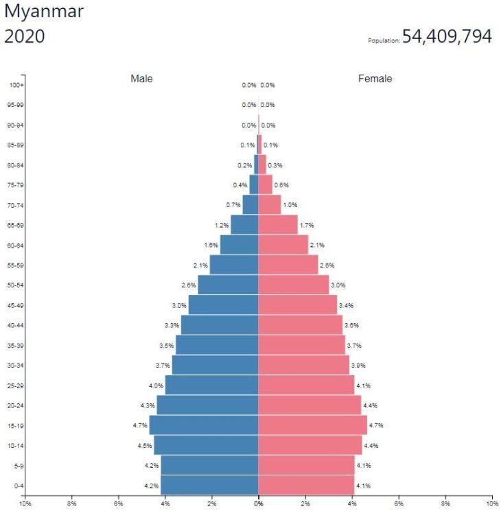 Myanmar Population Pyramid
