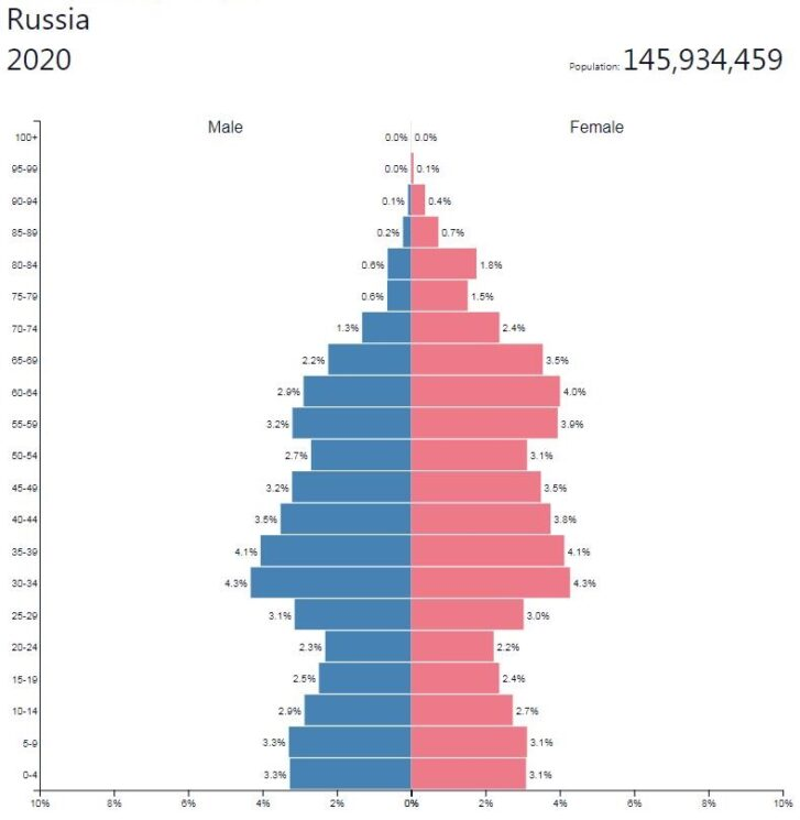 Russia Population Pyramid