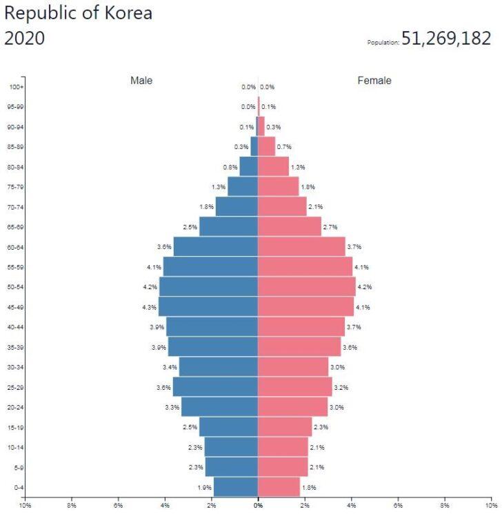 South Korea Population Pyramid