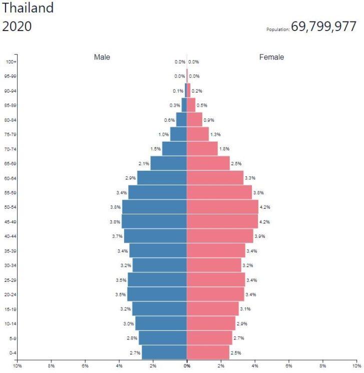 Thailand Population Pyramid