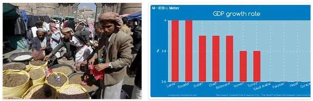 Yemen Economy